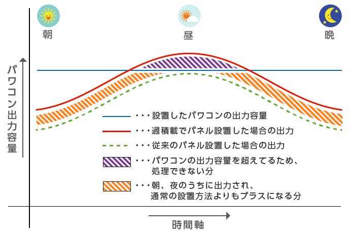産業用太陽光発電システムの過積載のグラフ